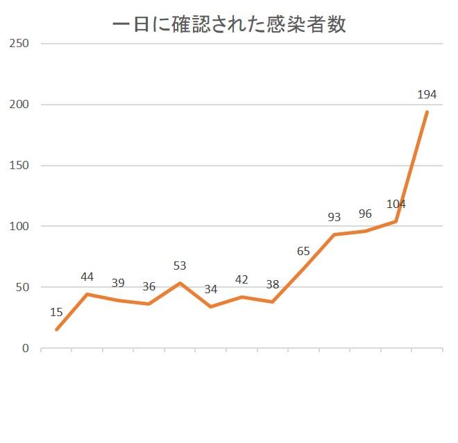 コロナ グラフ.jpg